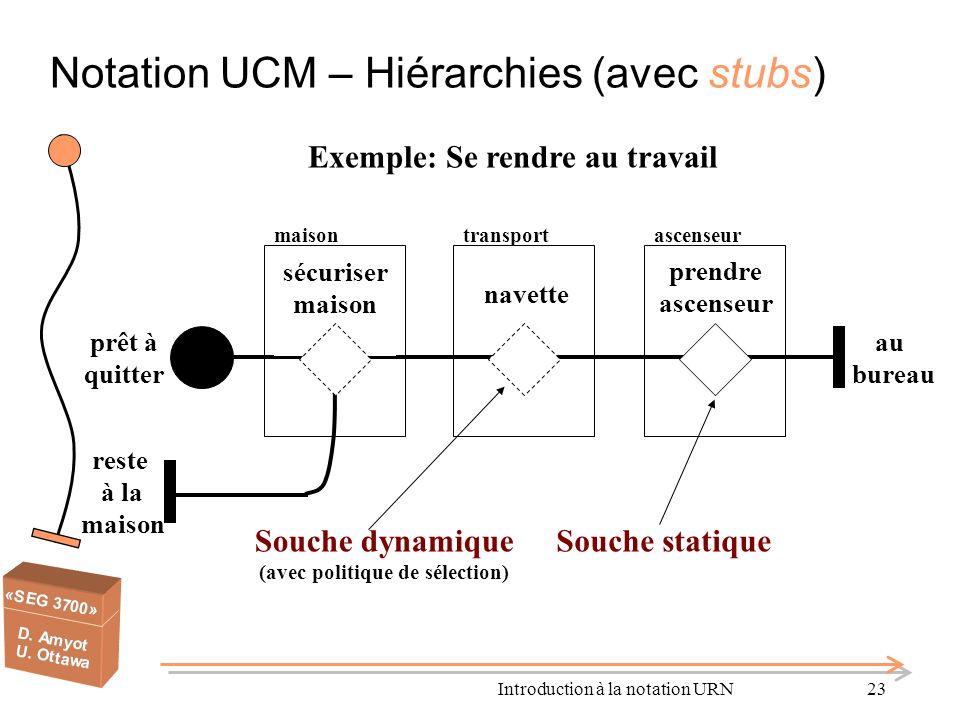 Introduction à la notation URN23 Notation UCM – Hiérarchies (avec stubs) Exemple: Se rendre au travail prêt à quitter au bureau maisontransportascense