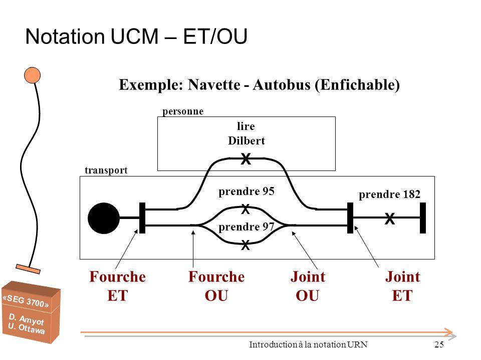 Introduction à la notation URN25 Notation UCM – ET/OU Exemple: Navette - Autobus (Enfichable) personne lire Dilbert X X prendre 182 Fourche ET Joint O