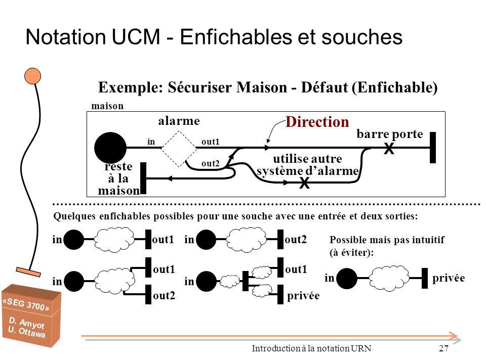 Introduction à la notation URN27 Notation UCM - Enfichables et souches Exemple: Sécuriser Maison - Défaut (Enfichable) maison X barre porte alarme in