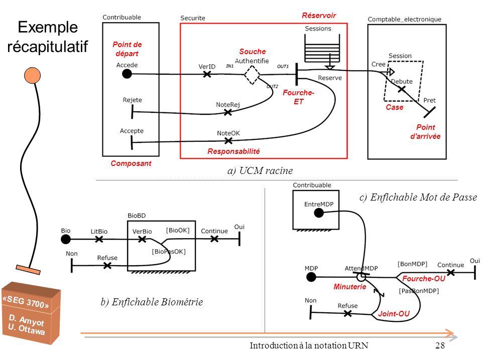 Introduction à la notation URN28 Exemple récapitulatif Composant Point de départ Point d'arrivée Responsabilité Souche Fourche- ET Réservoir Minuterie
