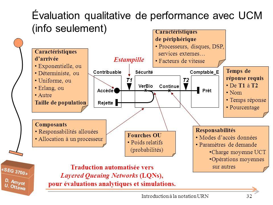Introduction à la notation URN32 Évaluation qualitative de performance avec UCM (info seulement) Temps de réponse requis De T1 à T2 Nom Temps réponse