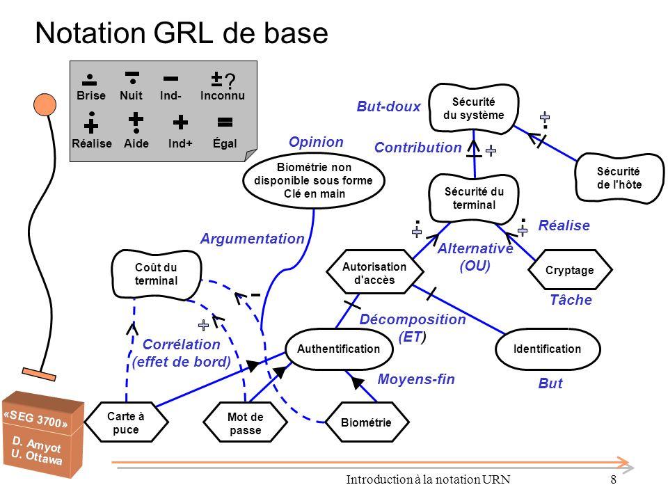 Introduction à la notation URN29 Relation GRL - UCM Approche orientée but Se concentre sur le « pourquoi » Exigences fonctionnelles et non-fonctionnelles Approche orientée scénario Se concentre sur le « quoi » Les buts sont rendus opérationnels grâce aux tâches, elles-mêmes reliées à des scénarios UCM Permet de répondre aux questions sur le « comment » Les buts GRL permettent de guider la sélection dune architecture particulière pour les scénarios UCM.
