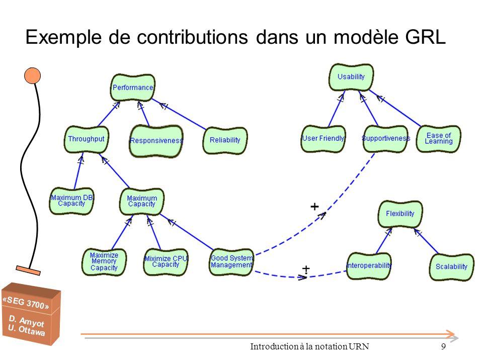 Introduction à la notation URN10 Notation GRL de base But (Goal) Quantifiable (souvent fonctionnel) But-doux (Softgoal) Qualifiable mais non-mesurable (souvent non-fonctionnel) Tâche Solution qui atteint un but (moyens-fin) ou qui satisfait partiellement un but-doux (contribution, corrélation) Opinion (Belief) Décrit le raisonnement, la justification Liens ET/OU Pour contributions et corrélations Liens OU Liens ET