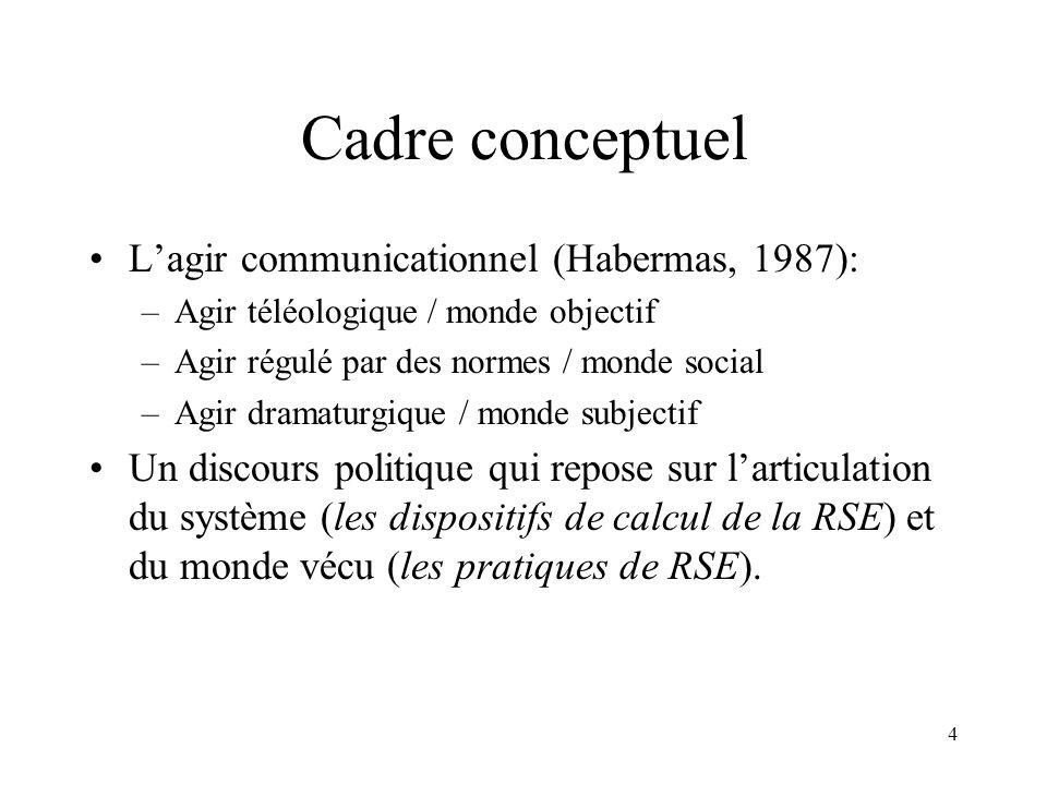 4 Cadre conceptuel Lagir communicationnel (Habermas, 1987): –Agir téléologique / monde objectif –Agir régulé par des normes / monde social –Agir drama