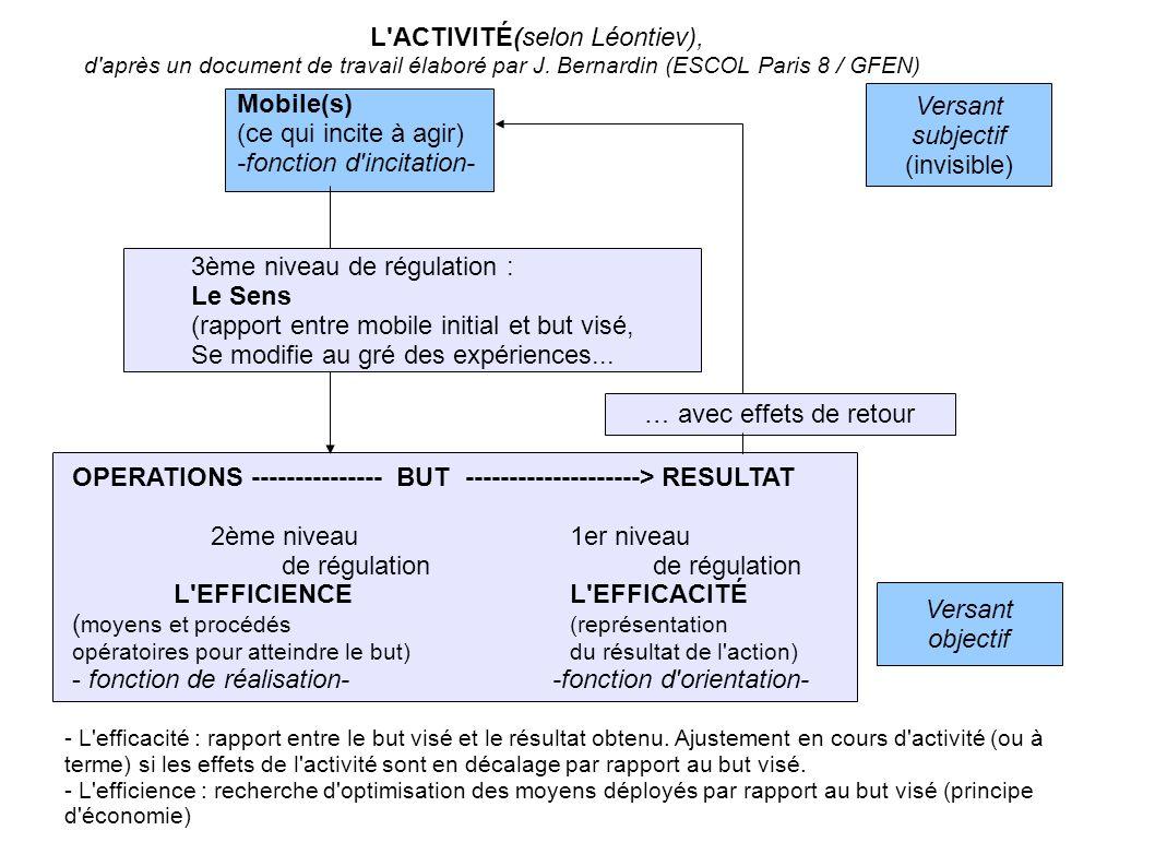 Versant subjectif (invisible) 3ème niveau de régulation : Le Sens (rapport entre mobile initial et but visé, Se modifie au gré des expériences... Mobi
