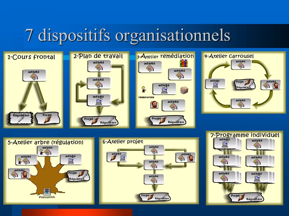 7 dispositifs organisationnels