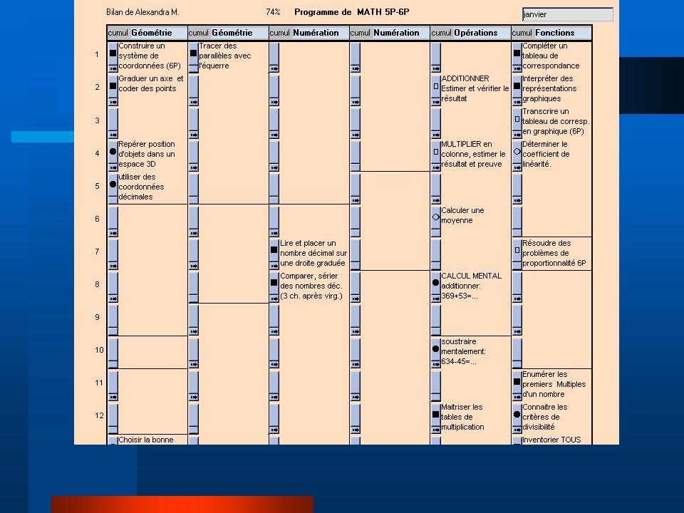3- Remédiation BUT: Amener chaque enfant à travailler individuellement les objectifs non maîtrisés figurant dans sa grille d évaluation.