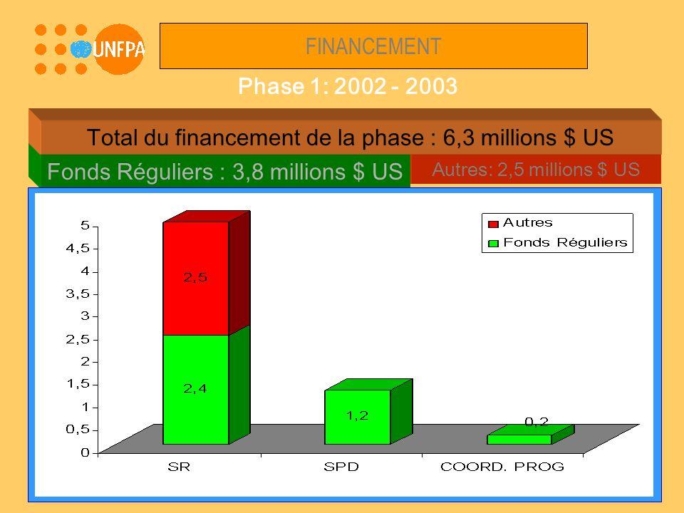 Autres: 2,5 millions $ US FINANCEMENT Phase 1: 2002 - 2003 Fonds Réguliers : 3,8 millions $ US Total du financement de la phase : 6,3 millions $ US