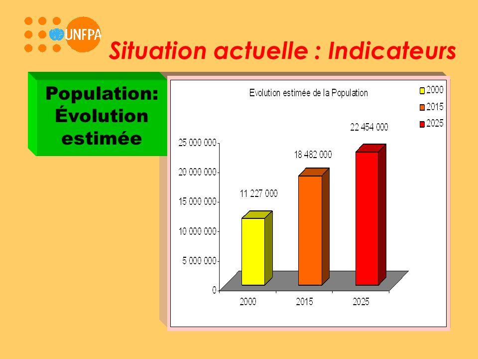 Situation actuelle : Indicateurs Population: Évolution estimée