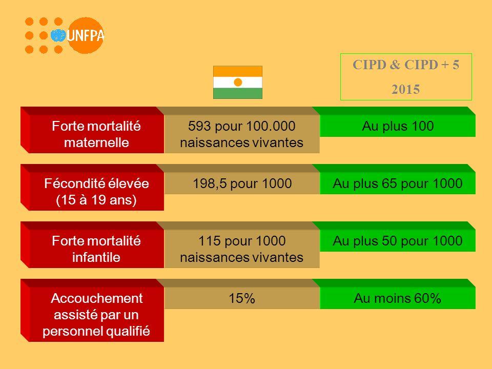 Au plus 100593 pour 100.000 naissances vivantes Forte mortalité maternelle Au plus 65 pour 1000198,5 pour 1000Fécondité élevée (15 à 19 ans) Au plus 50 pour 1000115 pour 1000 naissances vivantes Forte mortalité infantile Au moins 60%15%Accouchement assisté par un personnel qualifié CIPD & CIPD + 5 2015
