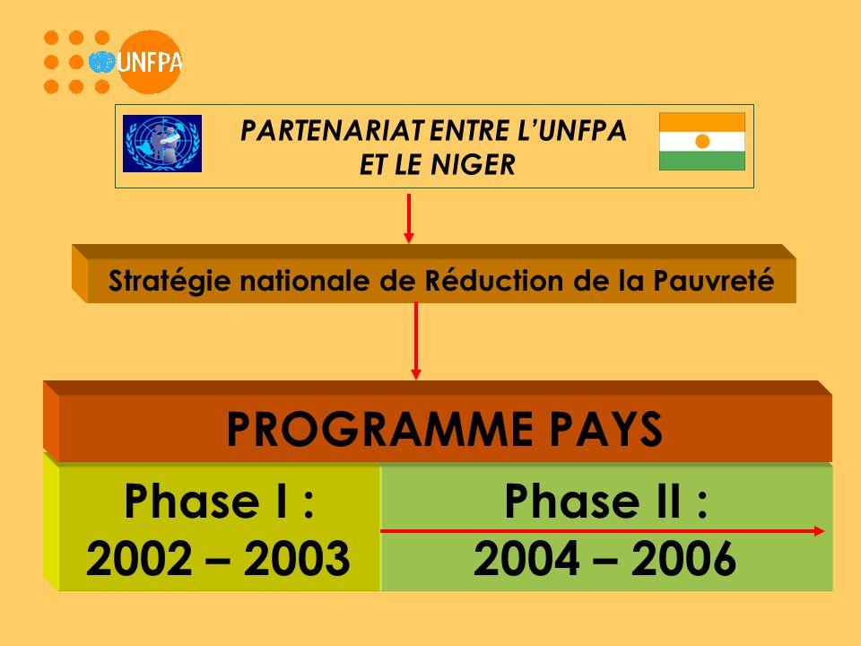 Phase II : 2004 – 2006 Phase I : 2002 – 2003 PARTENARIAT ENTRE LUNFPA ET LE NIGER PROGRAMME PAYS Stratégie nationale de Réduction de la Pauvreté