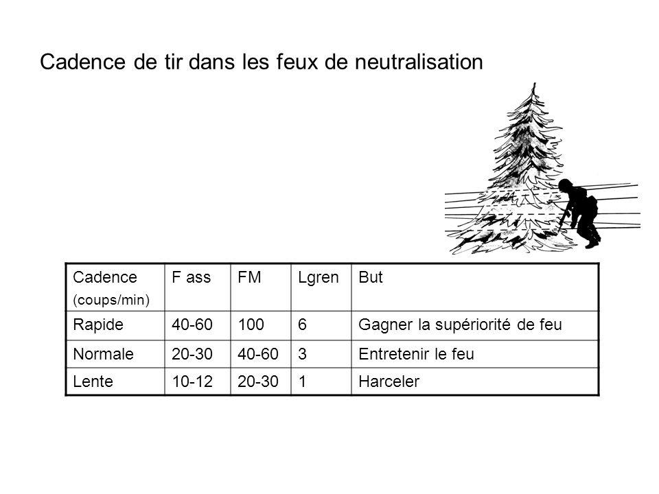Cadence de tir dans les feux de neutralisation Cadence (coups/min) F assFMLgrenBut Rapide40-601006Gagner la supériorité de feu Normale20-3040-603Entre