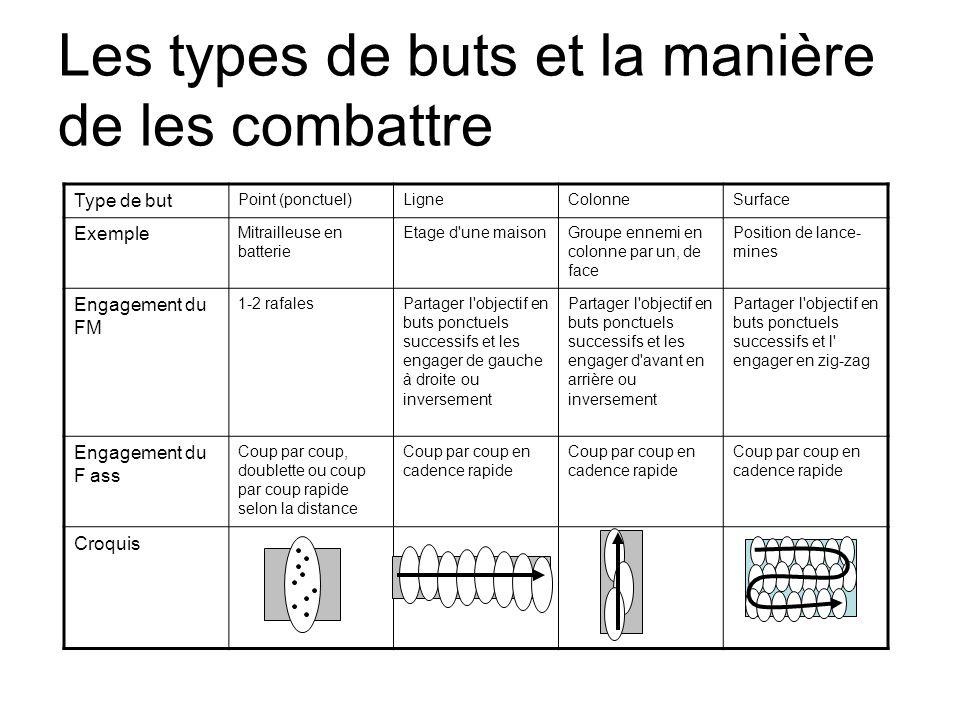 Les types de buts et la manière de les combattre Type de but Point (ponctuel)LigneColonneSurface Exemple Mitrailleuse en batterie Etage d'une maisonGr