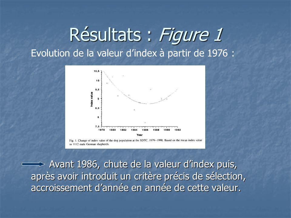 Résultats : Figure 1 Avant 1986, chute de la valeur dindex puis, après avoir introduit un critère précis de sélection, accroissement dannée en année de cette valeur.