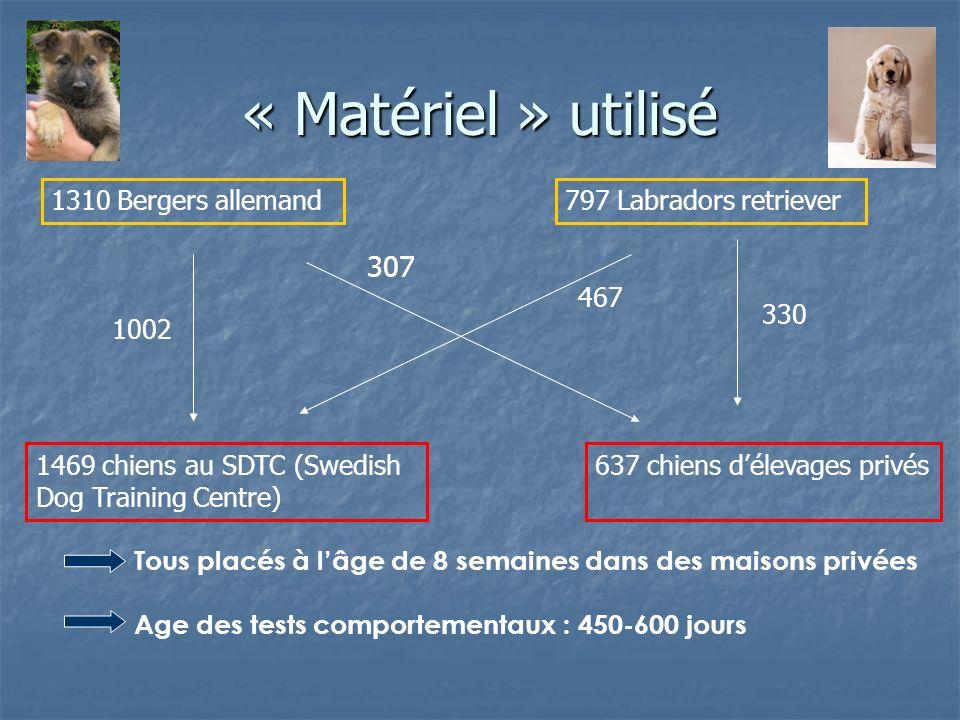 « Matériel » utilisé 1310 Bergers allemand797 Labradors retriever 1469 chiens au SDTC (Swedish Dog Training Centre) 637 chiens délevages privés 1002 3