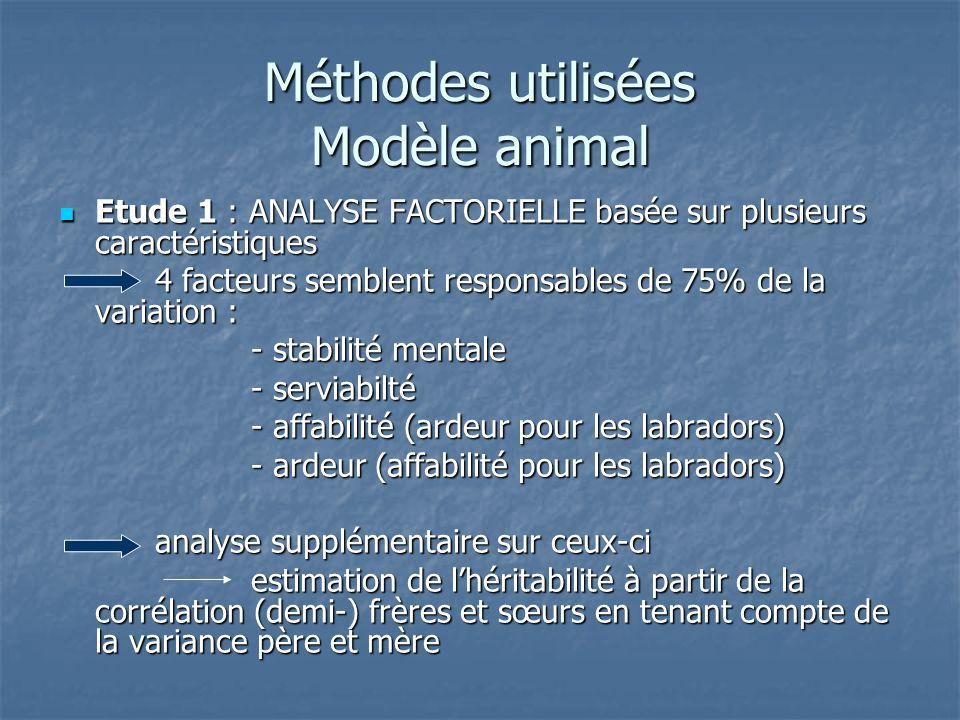 Méthodes utilisées Modèle animal Etude 1 : ANALYSE FACTORIELLE basée sur plusieurs caractéristiques Etude 1 : ANALYSE FACTORIELLE basée sur plusieurs caractéristiques 4 facteurs semblent responsables de 75% de la variation : - stabilité mentale - serviabilté - affabilité (ardeur pour les labradors) - ardeur (affabilité pour les labradors) analyse supplémentaire sur ceux-ci estimation de lhéritabilité à partir de la corrélation (demi-) frères et sœurs en tenant compte de la variance père et mère