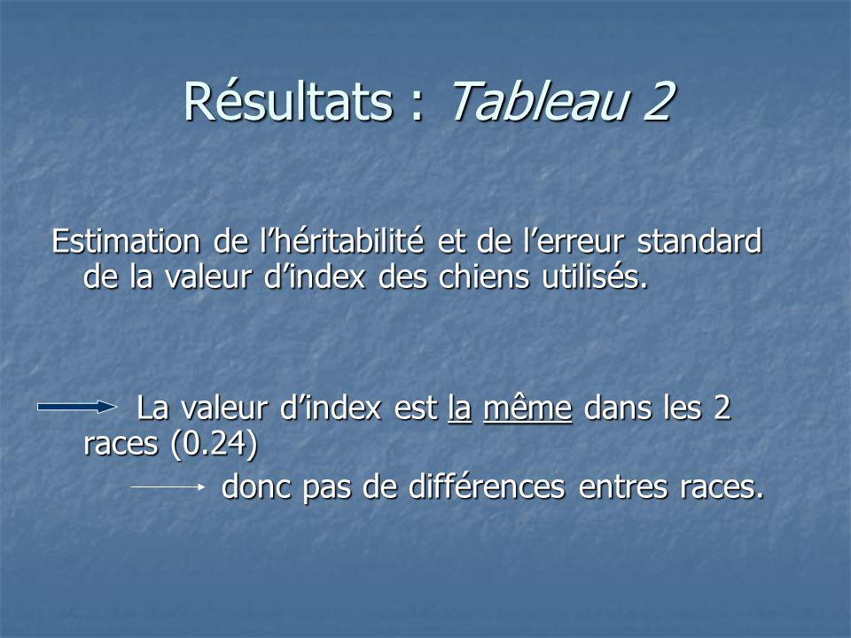 Résultats : Tableau 2 Estimation de lhéritabilité et de lerreur standard de la valeur dindex des chiens utilisés. La valeur dindex est la même dans le