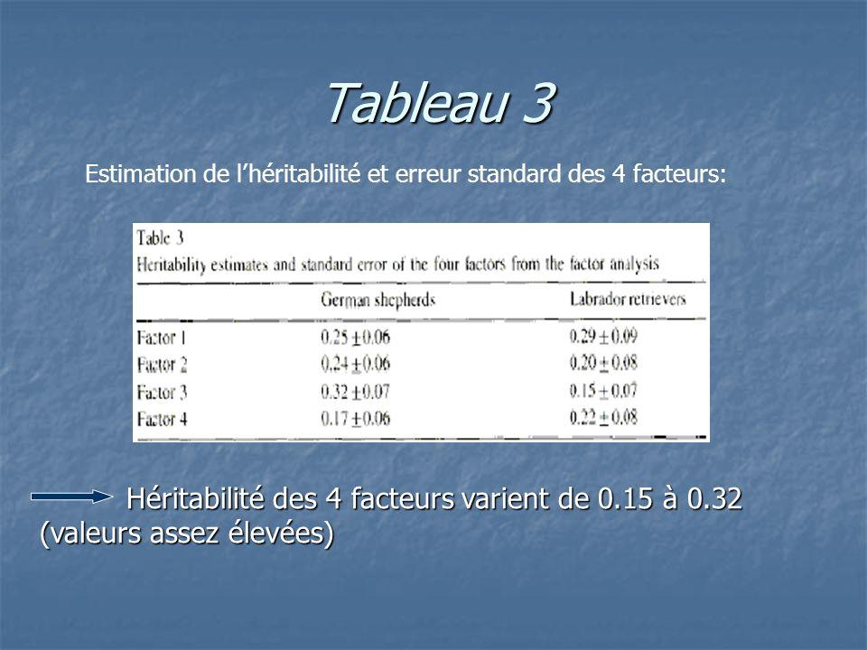 Tableau 3 Héritabilité des 4 facteurs varient de 0.15 à 0.32 (valeurs assez élevées) Estimation de lhéritabilité et erreur standard des 4 facteurs: