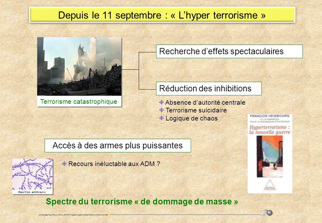 Depuis le 11 septembre : « Lhyper terrorisme » Recherche deffets spectaculaires Accès à des armes plus puissantes Absence dautorité centrale Terrorism
