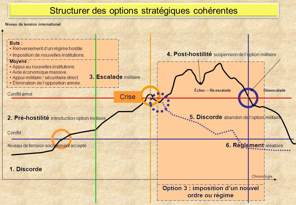 Option 3 : imposition dun nouvel ordre ou régime Moyens : Appui au nouvelles institutions.