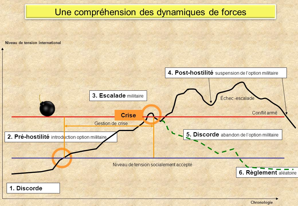 Une compréhension des dynamiques de forces 1. Discorde Niveau de tension socialement accepté 2. Pré-hostilité introduction option militaire 3. Escalad