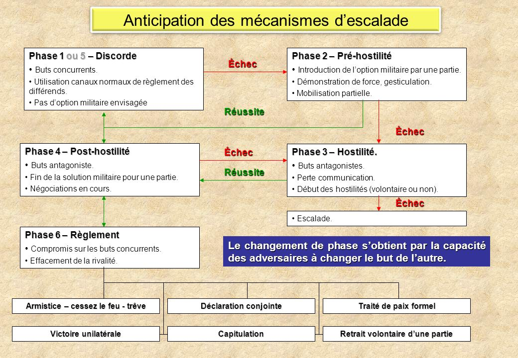 Anticipation des mécanismes descalade Phase 1 ou 5 – Discorde Buts concurrents.