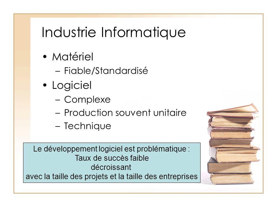 Industrie Informatique Matériel –Fiable/Standardisé Logiciel –Complexe –Production souvent unitaire –Technique Le développement logiciel est problématique : Taux de succès faible décroissant avec la taille des projets et la taille des entreprises