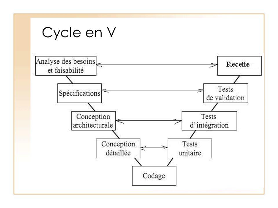 Cycle en V