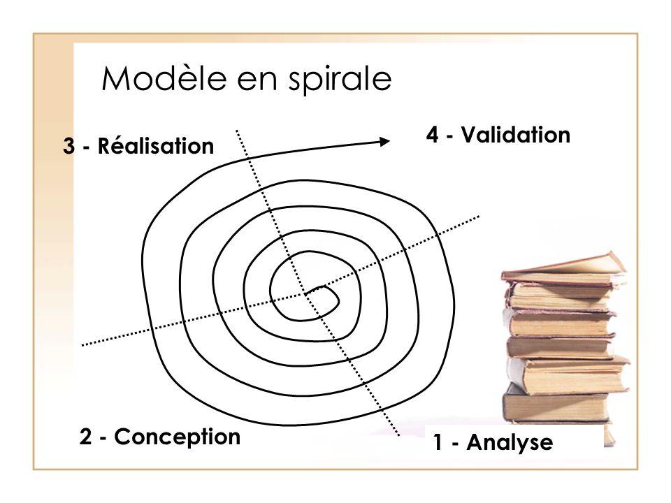 Modèle en spirale 4 - Validation 1 - Analyse 2 - Conception 3 - Réalisation