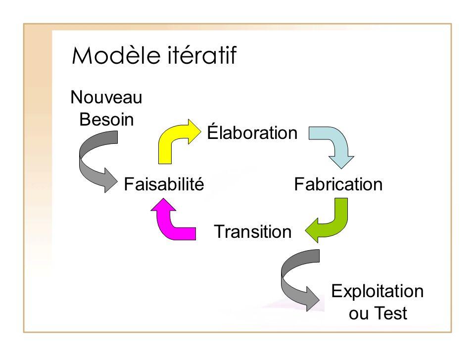 Modèle itératif Élaboration Fabrication Transition Faisabilité Nouveau Besoin Exploitation ou Test