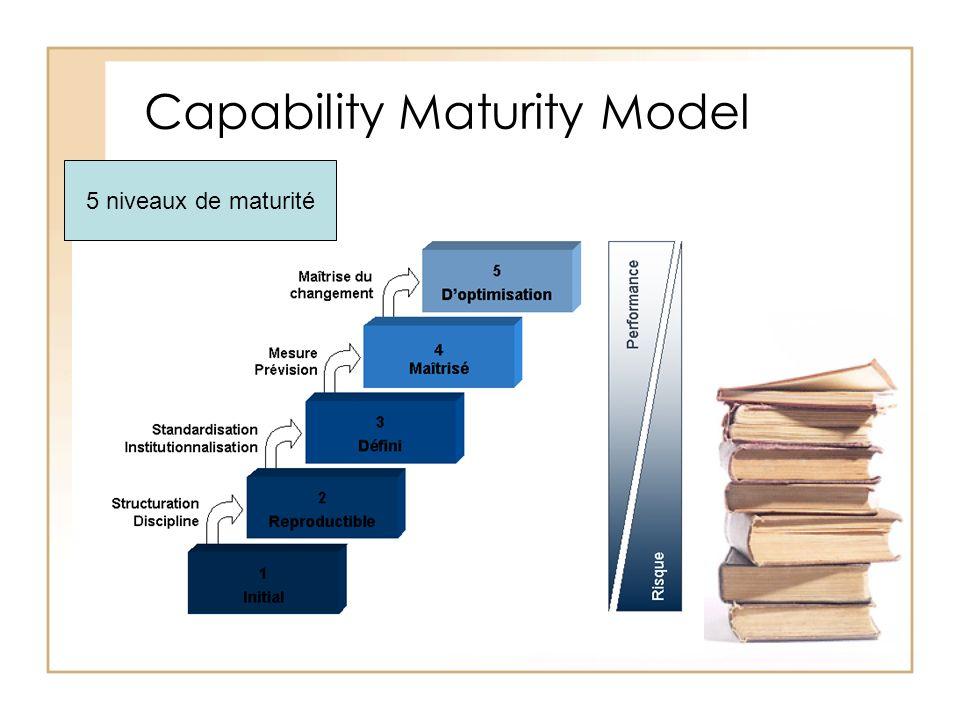 Capability Maturity Model 5 niveaux de maturité