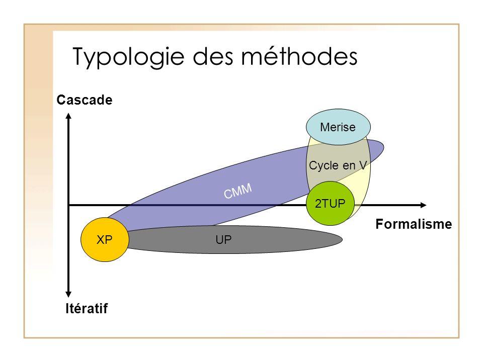 Typologie des méthodes Cascade Itératif Formalisme CMM Cycle en V Merise UP 2TUP XP