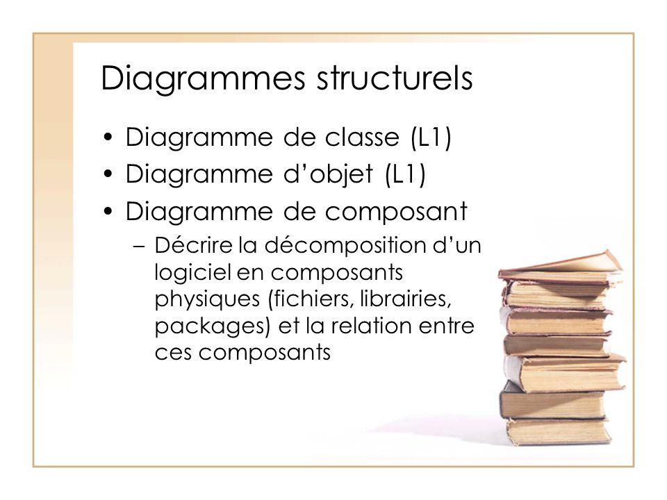 Diagrammes structurels Diagramme de classe (L1) Diagramme dobjet (L1) Diagramme de composant –Décrire la décomposition dun logiciel en composants physiques (fichiers, librairies, packages) et la relation entre ces composants