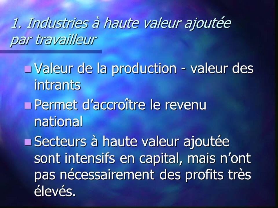 1. Industries à haute valeur ajoutée par travailleur Valeur de la production - valeur des intrants Valeur de la production - valeur des intrants Perme