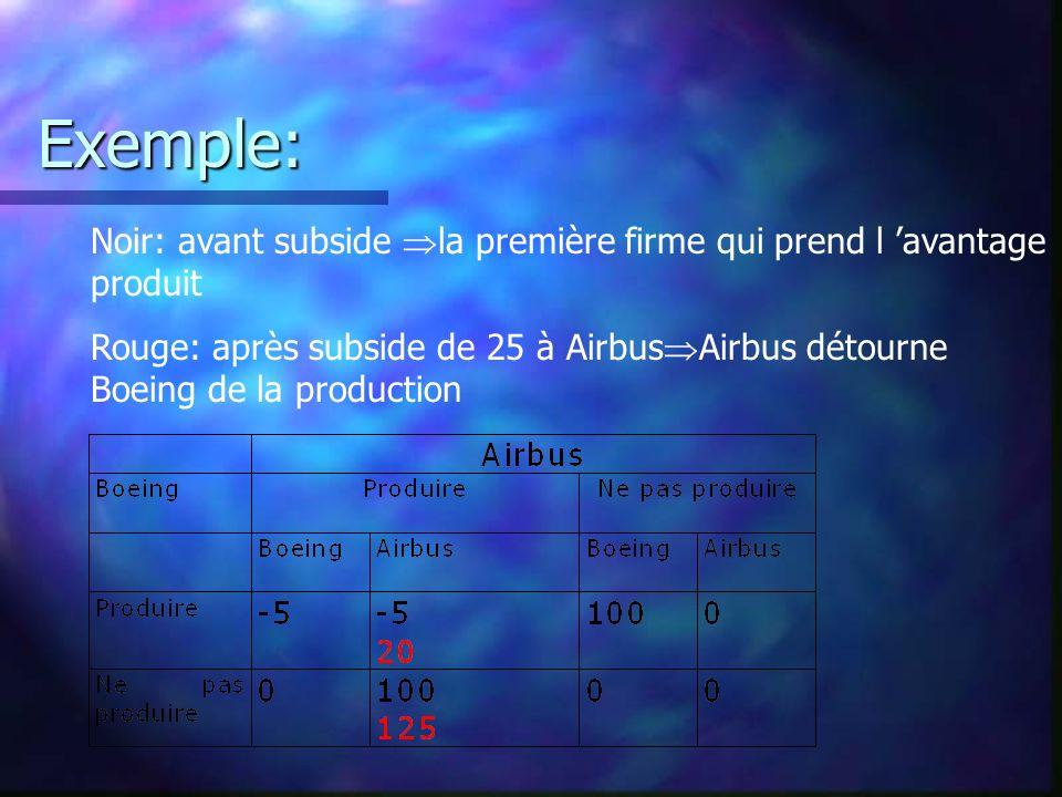 Exemple: Noir: avant subside la première firme qui prend l avantage produit Rouge: après subside de 25 à Airbus Airbus détourne Boeing de la productio