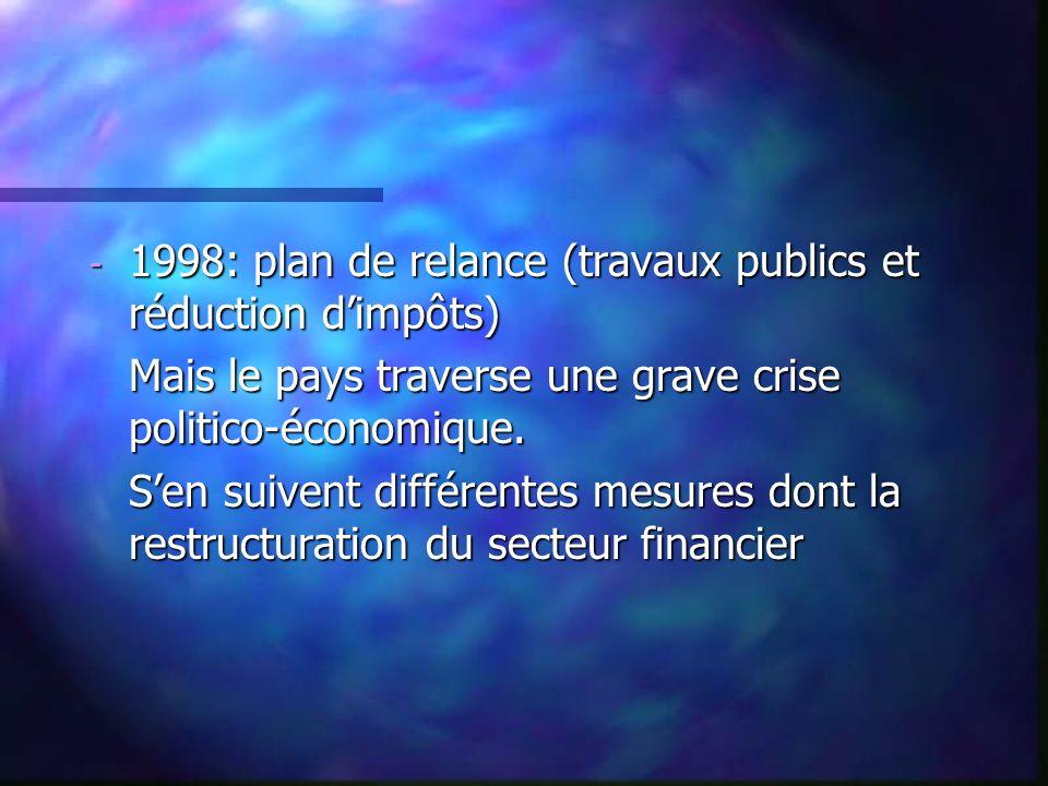 - 1998: plan de relance (travaux publics et réduction dimpôts) Mais le pays traverse une grave crise politico-économique. Mais le pays traverse une gr