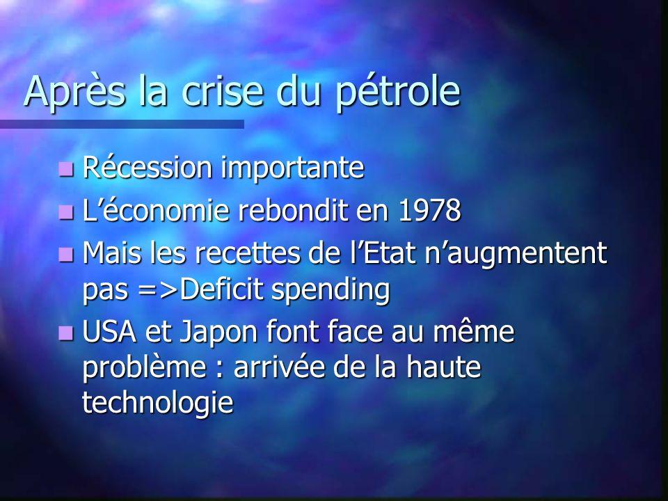 Après la crise du pétrole Récession importante Récession importante Léconomie rebondit en 1978 Léconomie rebondit en 1978 Mais les recettes de lEtat n