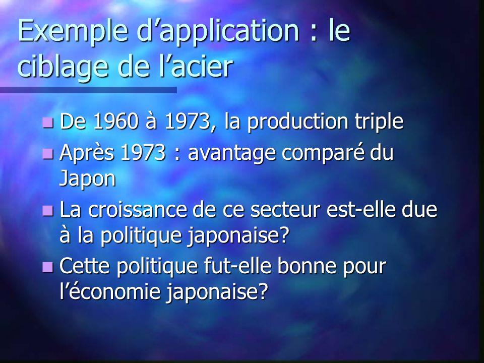 Exemple dapplication : le ciblage de lacier De 1960 à 1973, la production triple De 1960 à 1973, la production triple Après 1973 : avantage comparé du Japon Après 1973 : avantage comparé du Japon La croissance de ce secteur est-elle due à la politique japonaise.
