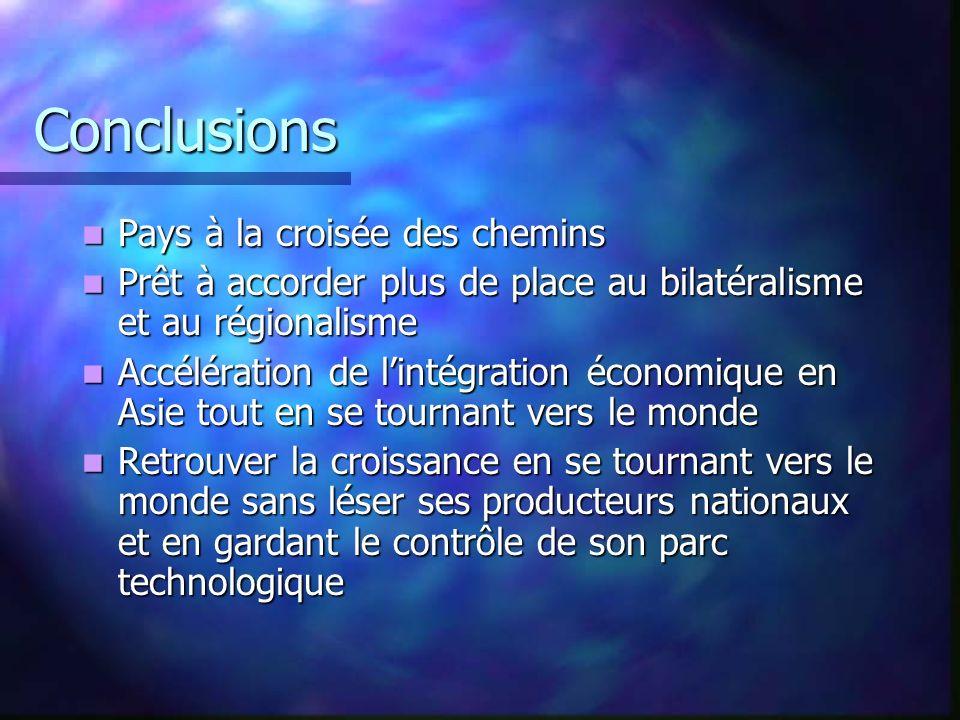 Conclusions Pays à la croisée des chemins Pays à la croisée des chemins Prêt à accorder plus de place au bilatéralisme et au régionalisme Prêt à accor