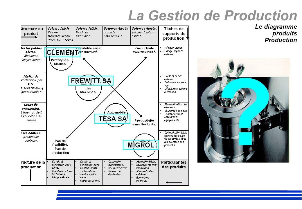 La Gestion de Production Le diagramme produits Production ?