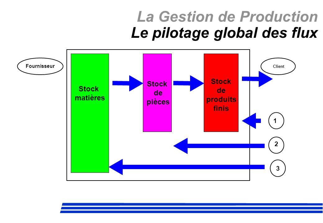 La Gestion de Production Le pilotage global des flux Stock matières Stock de pièces Stock de produits finis Fournisseur Client 1 2 3