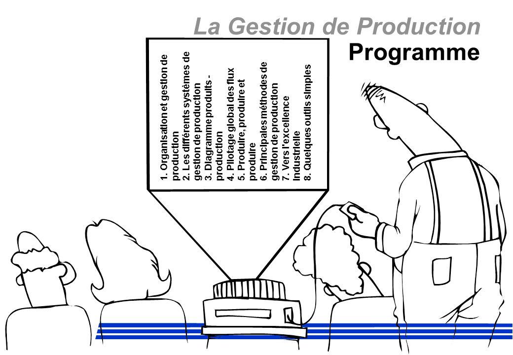 La Gestion de Production Programme 1. Organisation et gestion de production 2. Les différents systèmes de gestion de production 3. Diagramme produits