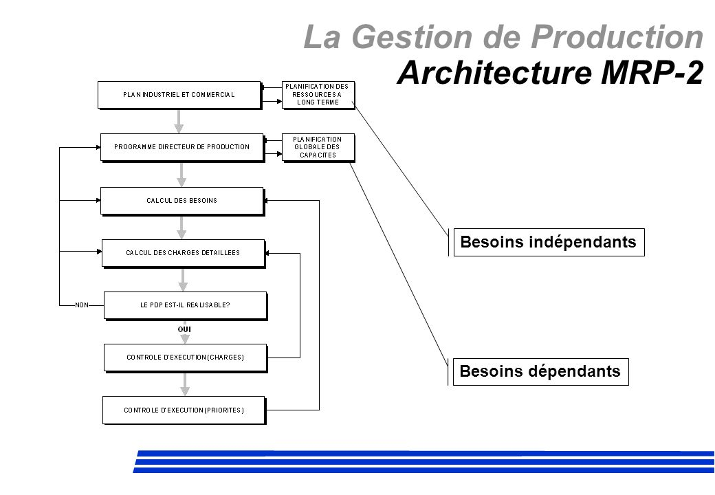 La Gestion de Production Architecture MRP-2 Besoins indépendants Besoins dépendants