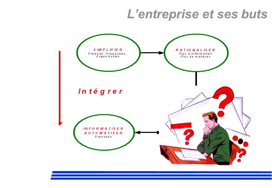 La Gestion de Production Les neuf règles de lOPT (N° 1) Il faut équilibrer les flux et non les capacités.