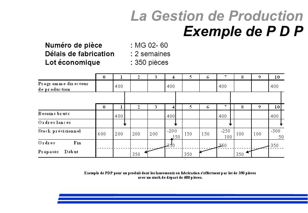 La Gestion de Production Exemple de P D P Numéro de pièce: MG 02- 60 Délais de fabrication: 2 semaines Lot économique: 350 pièces