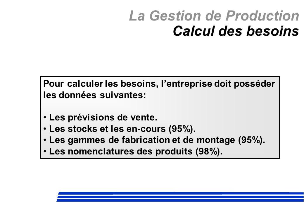 La Gestion de Production Calcul des besoins Pour calculer les besoins, lentreprise doit posséder les données suivantes: Les prévisions de vente. Les s