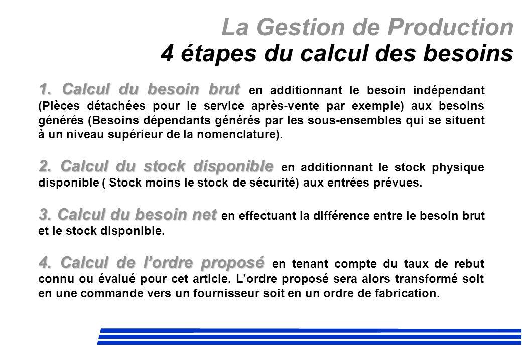 La Gestion de Production 4 étapes du calcul des besoins 1. Calcul du besoin brut 1. Calcul du besoin brut en additionnant le besoin indépendant (Pièce