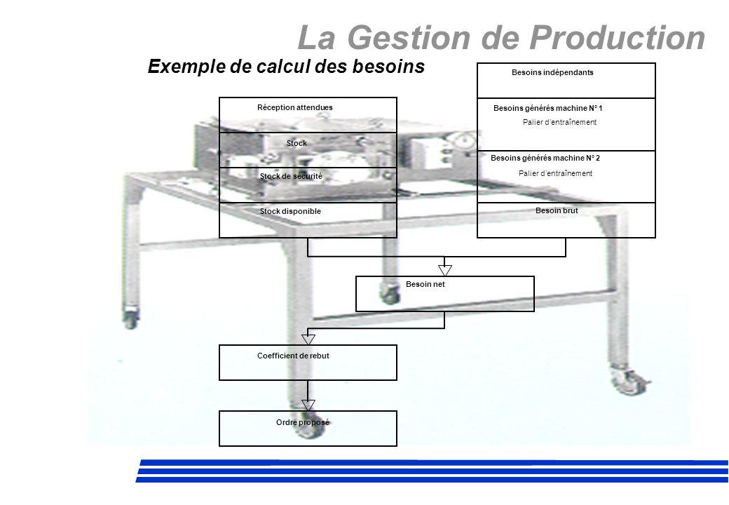 La Gestion de Production Exemple de calcul des besoins Réception attendues Stock Stock de sécurité Stock disponible Besoins indépendants Besoins génér