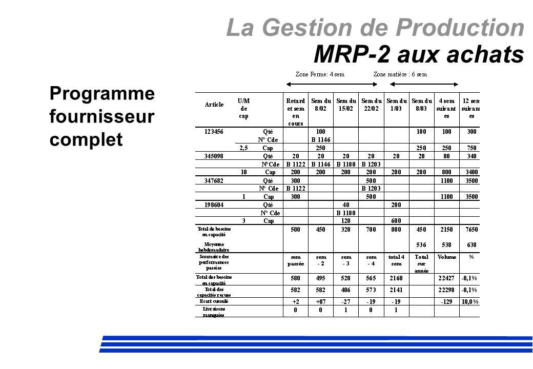 La Gestion de Production MRP-2 aux achats Programme fournisseur complet