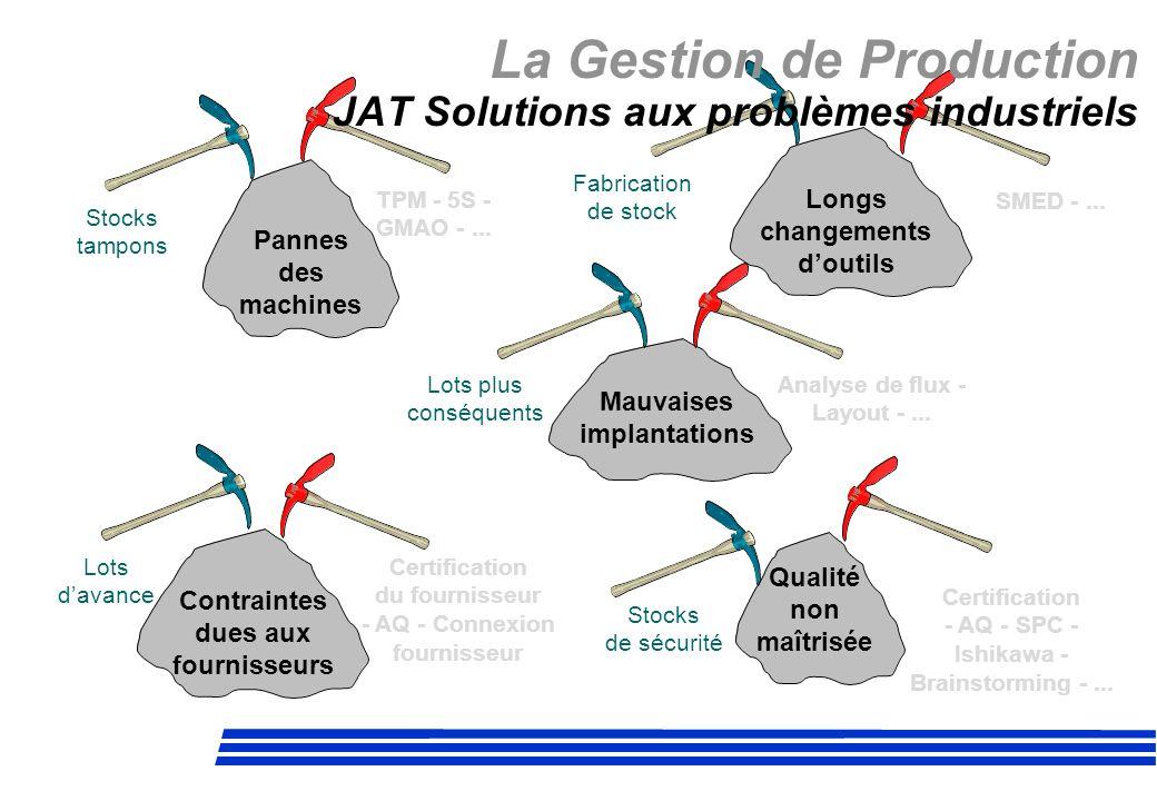 La Gestion de Production JAT Solutions aux problèmes industriels Pannes des machines Stocks tampons TPM - 5S - GMAO -... Longs changements doutils SME